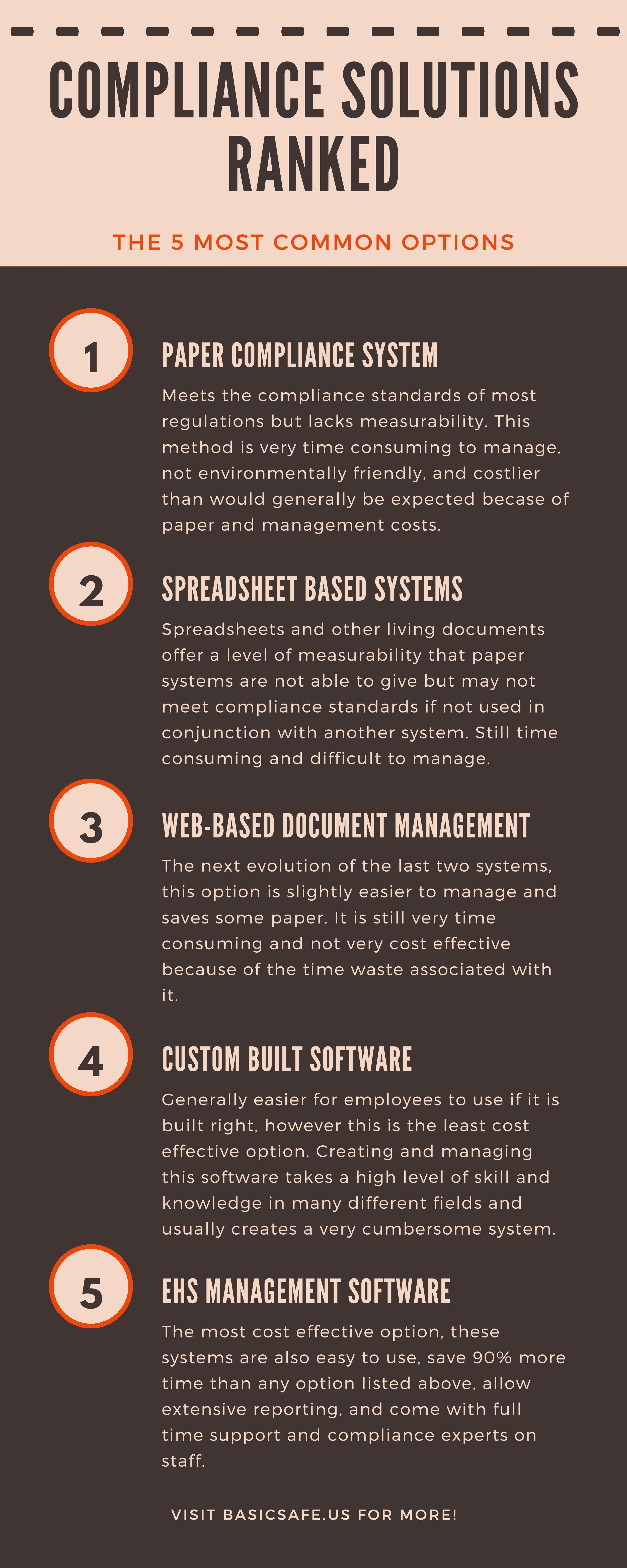 Compliance Solutions Ranked Infographic