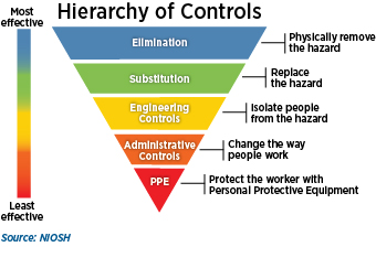 Hierarchy of controls for risk assessment purposes